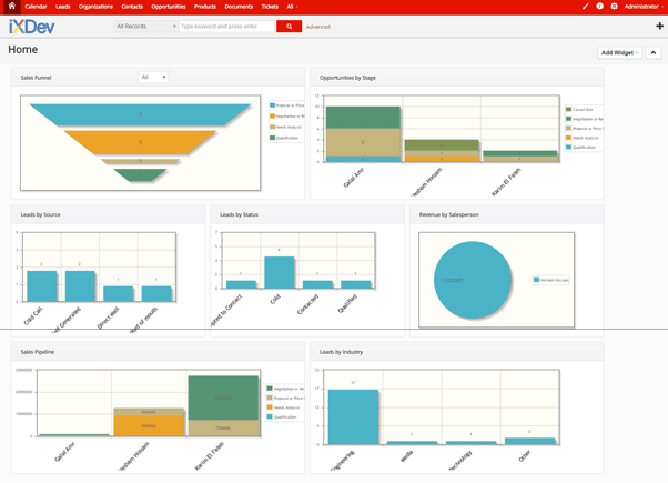 Cloud iXCRM Dashboard