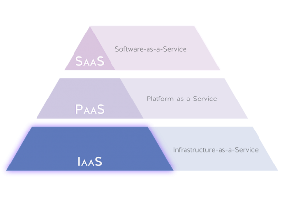 IaaS-pyramid-cloud-stack
